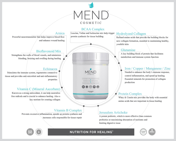 Breakthrough Product MEND Cosmetic Supports Improved Healing & Recovery From Cosmetic Surgery